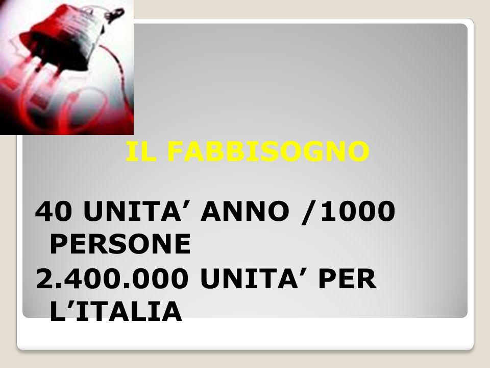 IL FABBISOGNO 40 UNITA' ANNO /1000 PERSONE 2. 400