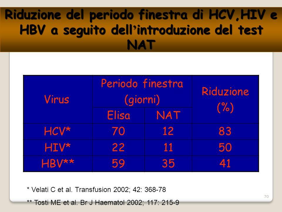 La donazione di sangue aspetti sanitari ppt scaricare - Epatite c periodo finestra ...