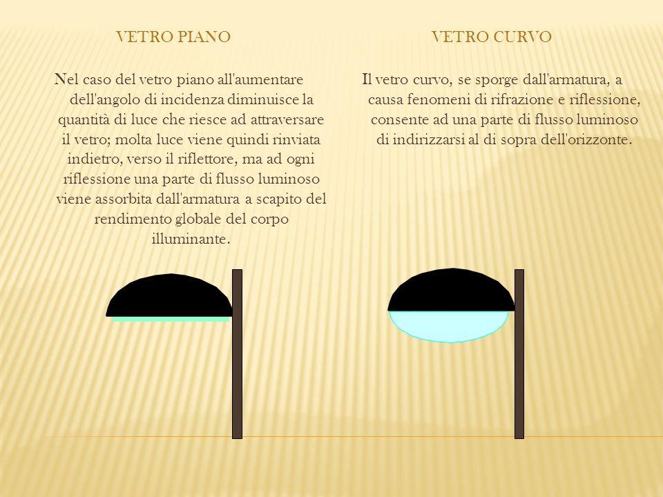 Vetro piano Vetro curvo.