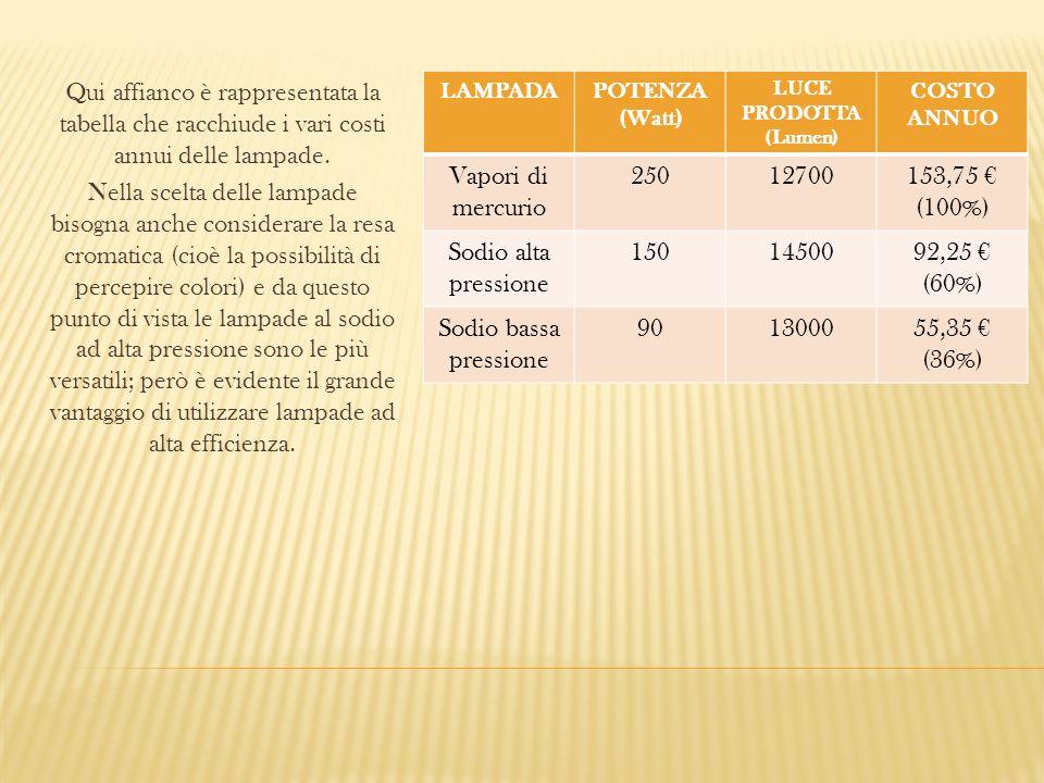 Qui affianco è rappresentata la tabella che racchiude i vari costi annui delle lampade.