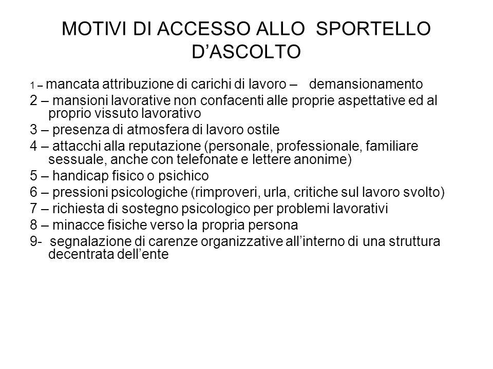 MOTIVI DI ACCESSO ALLO SPORTELLO D'ASCOLTO
