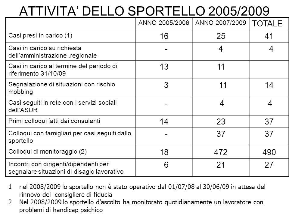 ATTIVITA' DELLO SPORTELLO 2005/2009
