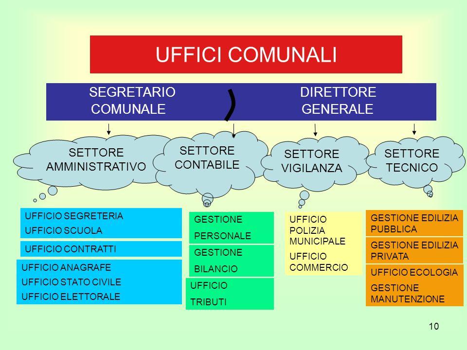 SEGRETARIO DIRETTORE COMUNALE GENERALE