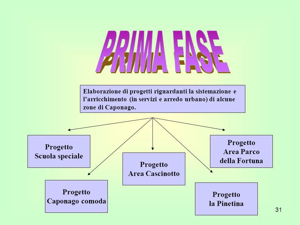 PRIMA FASE Progetto Progetto Area Parco Scuola speciale della Fortuna