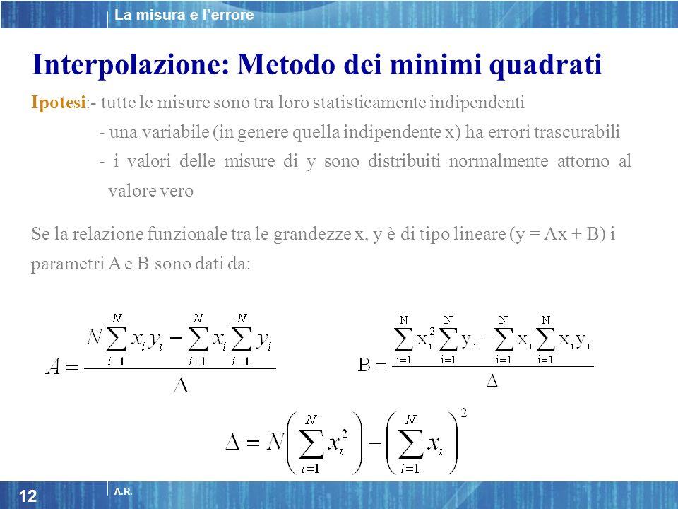 Interpolazione: Metodo dei minimi quadrati