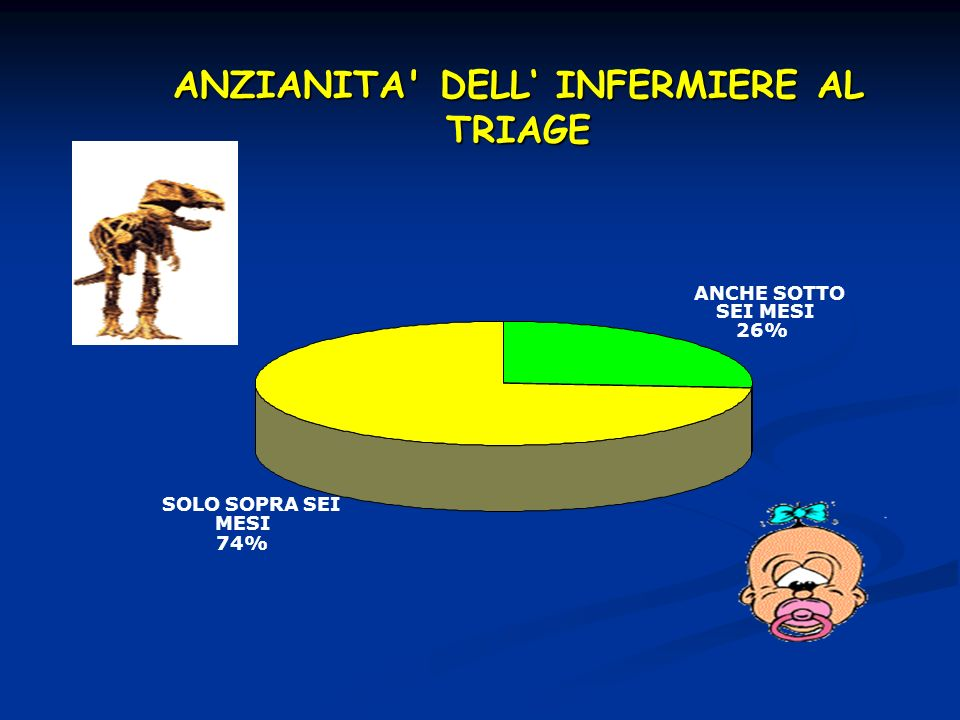 ANZIANITA DELL' INFERMIERE AL TRIAGE