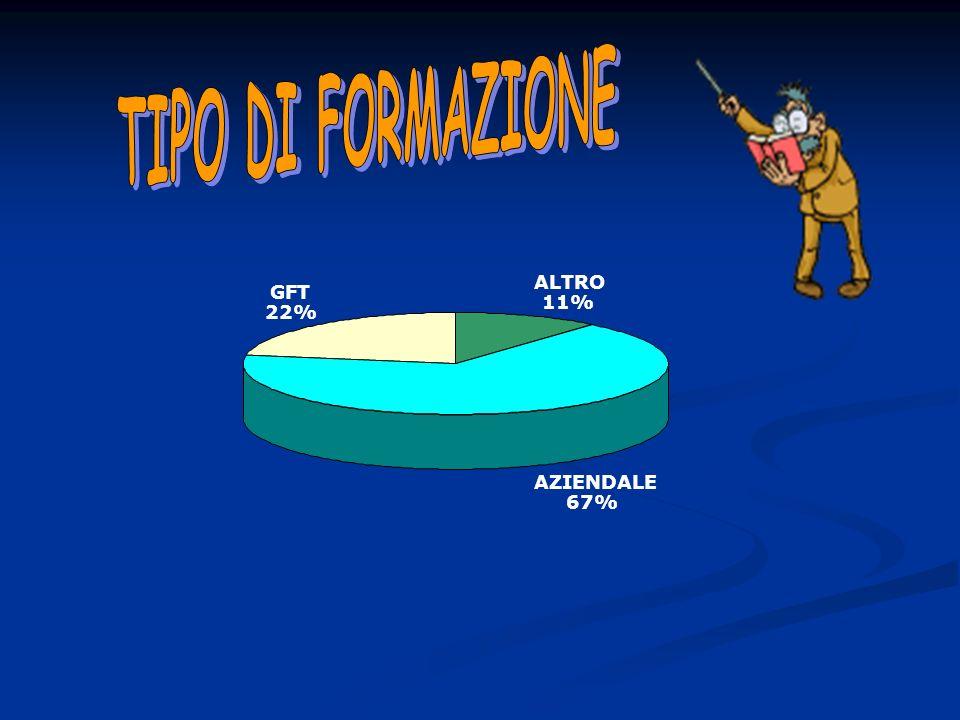 TIPO DI FORMAZIONE ALTRO GFT 11% 22% AZIENDALE 67%