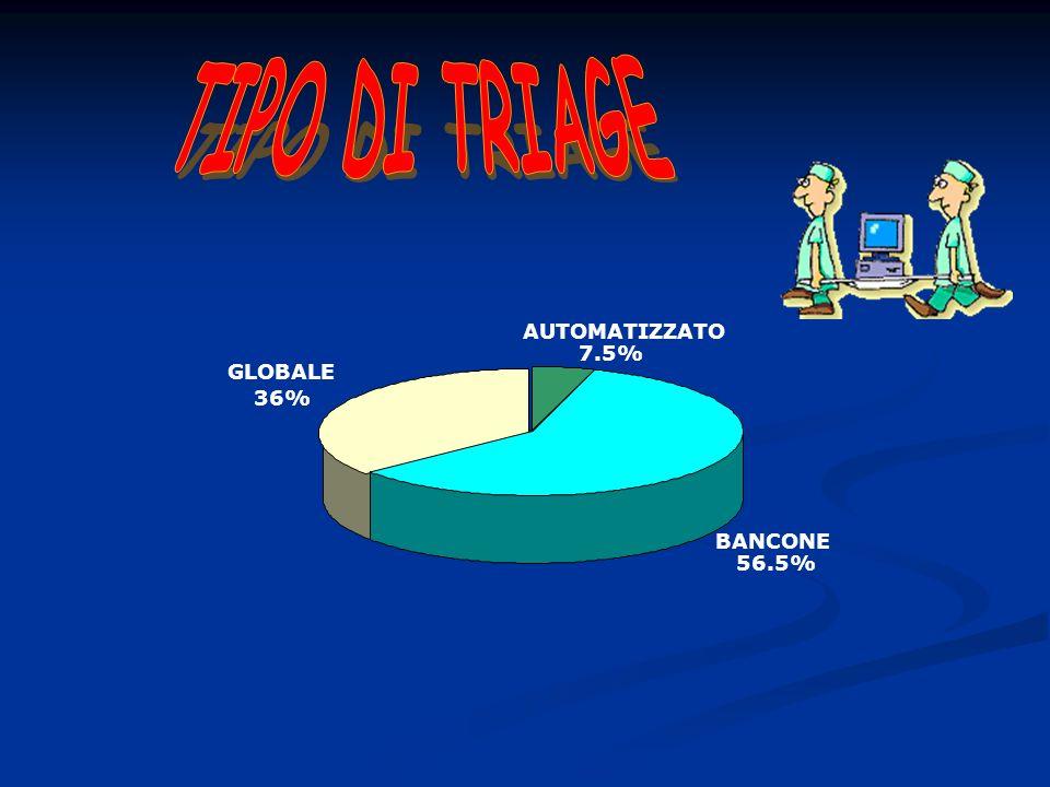 TIPO DI TRIAGE AUTOMATIZZATO 7.5% GLOBALE 36% BANCONE 56.5%
