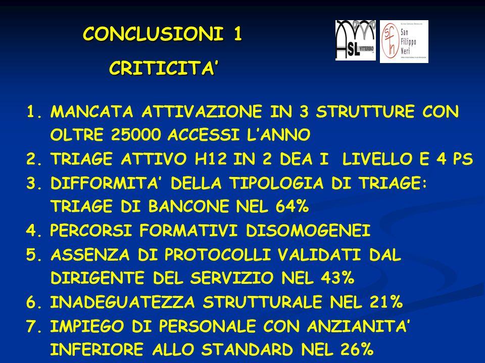 CONCLUSIONI 1 CRITICITA'
