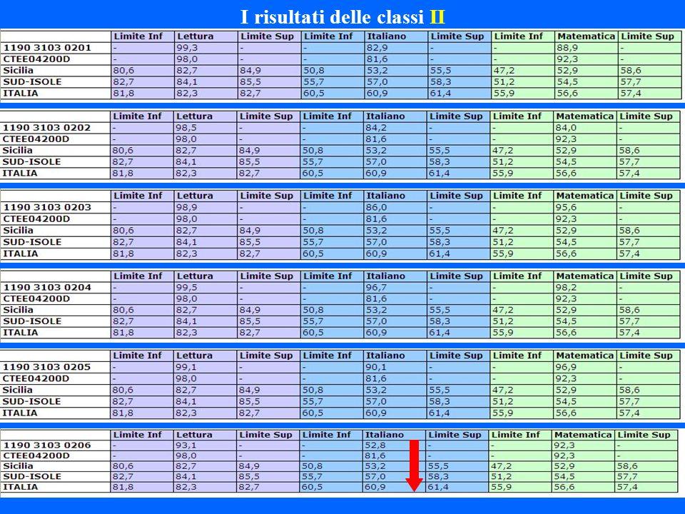 I risultati delle classi II