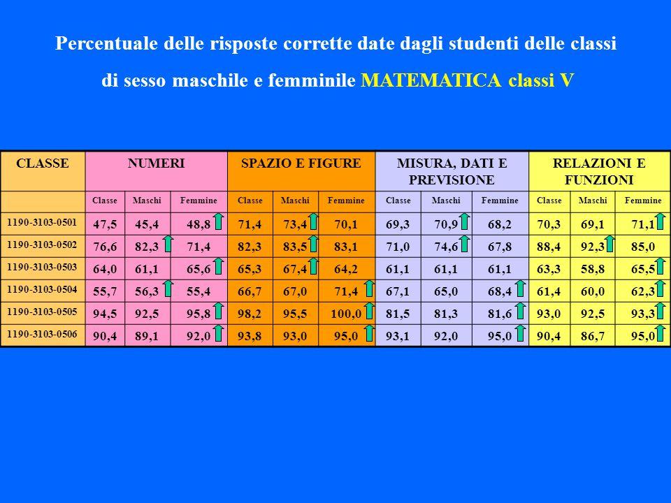 Percentuale delle risposte corrette date dagli studenti delle classi