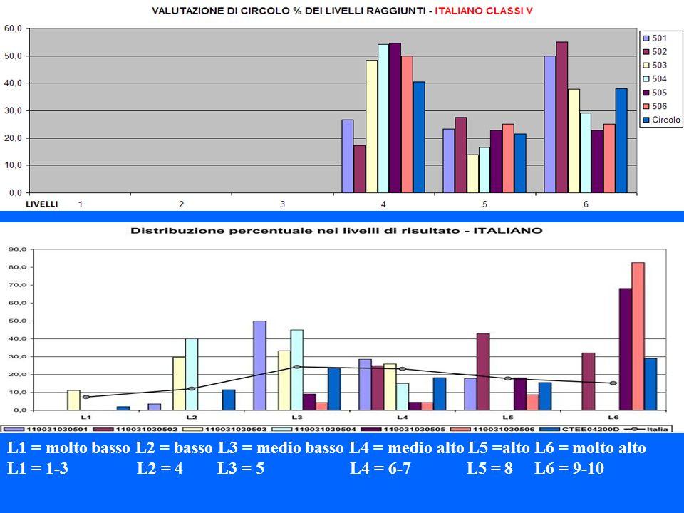 L1 = molto basso L2 = basso L3 = medio basso L4 = medio alto L5 =alto L6 = molto alto