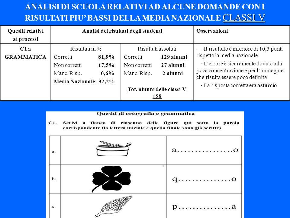 Analisi dei risultati degli studenti Tot. alunni delle classi V 158