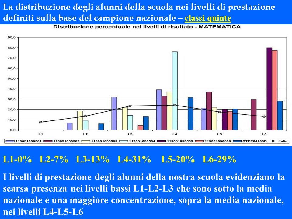 La distribuzione degli alunni della scuola nei livelli di prestazione definiti sulla base del campione nazionale – classi quinte