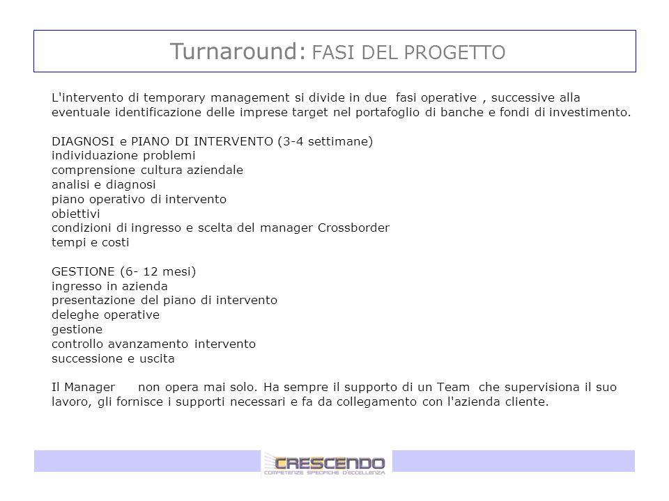 Turnaround: FASI DEL PROGETTO