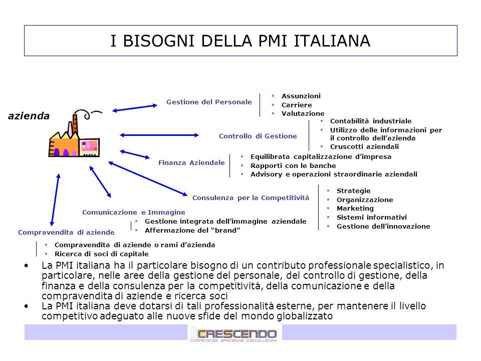 I BISOGNI DELLA PMI ITALIANA