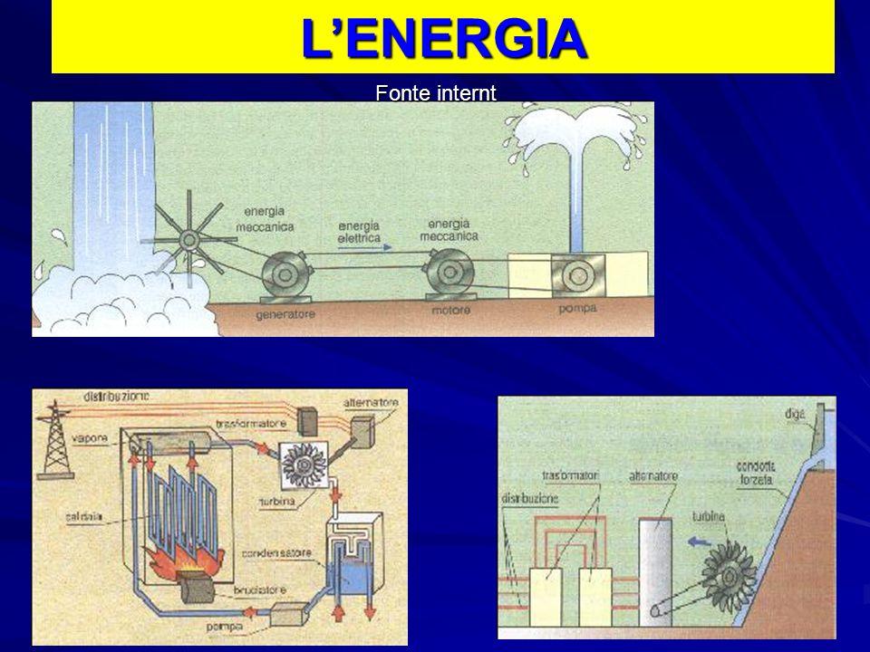 L'ENERGIA Fonte internt