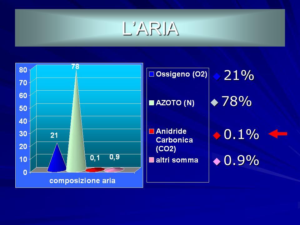 L'ARIA 21% 78% 0.1% 0.9%
