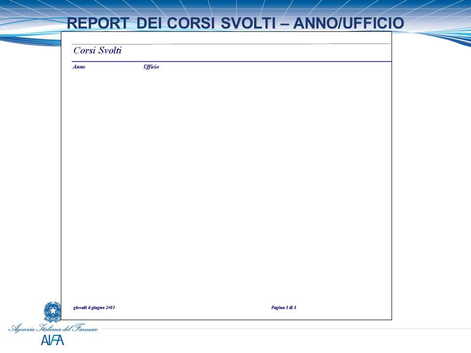 REPORT DEI CORSI SVOLTI – ANNO/UFFICIO