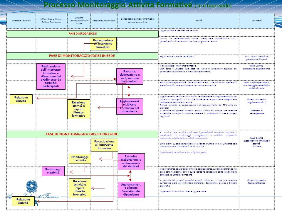 Processo Monitoraggio Attività Formative ( in e fuori sede)