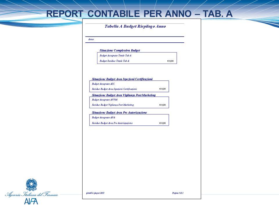 REPORT CONTABILE PER ANNO – TAB. A