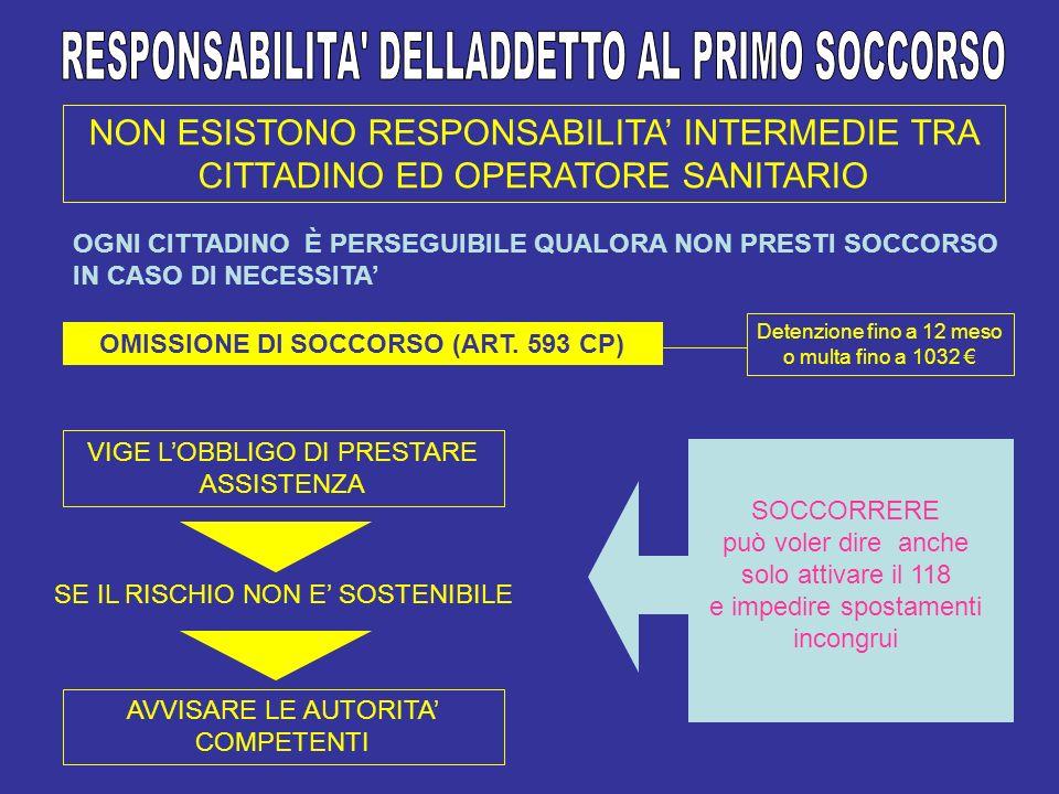 OMISSIONE DI SOCCORSO (ART. 593 CP)