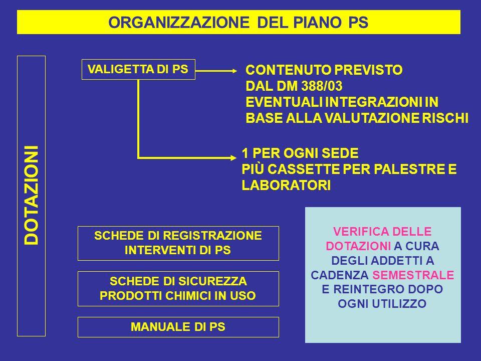 DOTAZIONI ORGANIZZAZIONE DEL PIANO PS CONTENUTO PREVISTO DAL DM 388/03