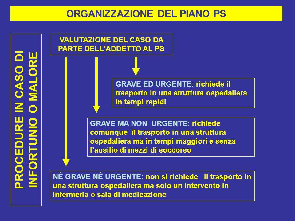PROCEDURE IN CASO DI INFORTUNIO O MALORE