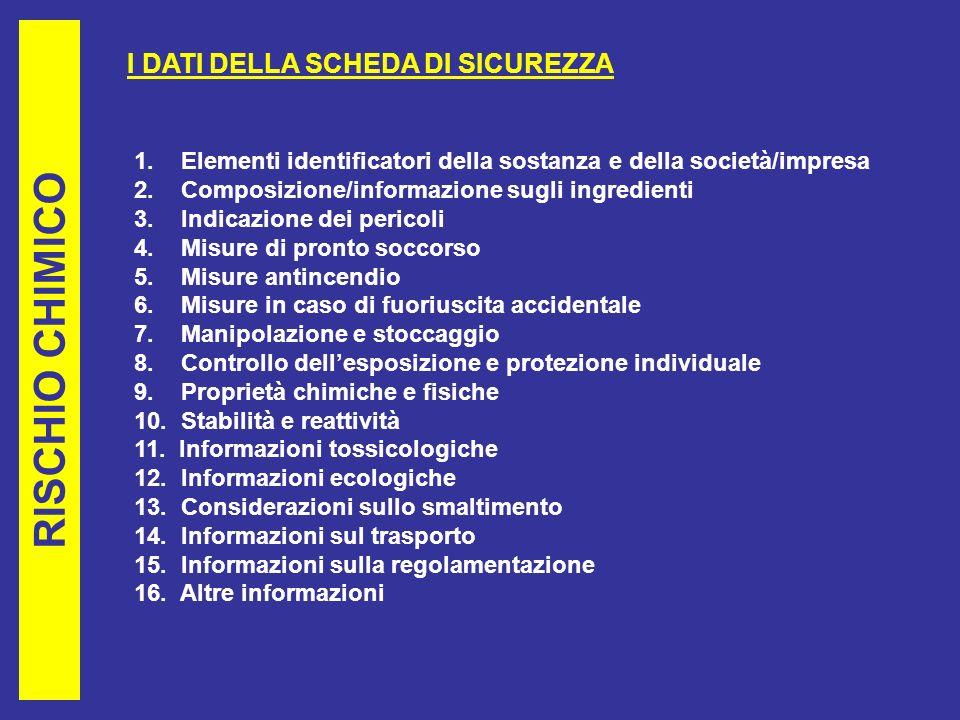 RISCHIO CHIMICO I DATI DELLA SCHEDA DI SICUREZZA
