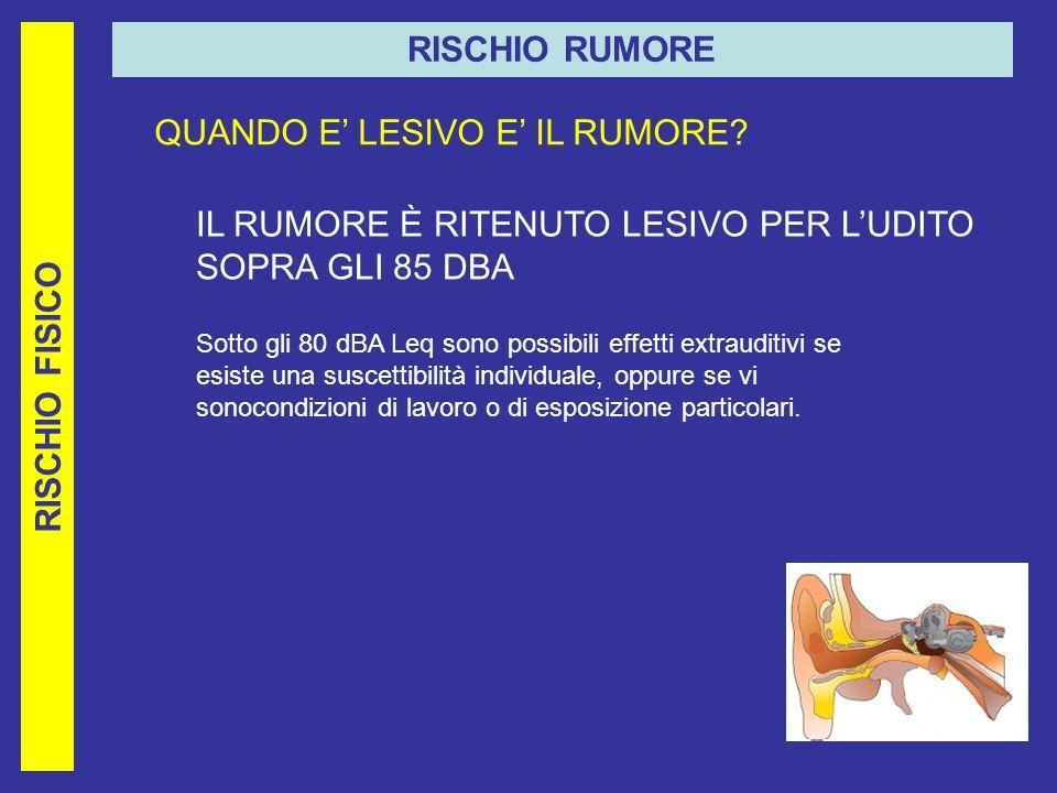 RISCHIO RUMORE RISCHIO FISICO