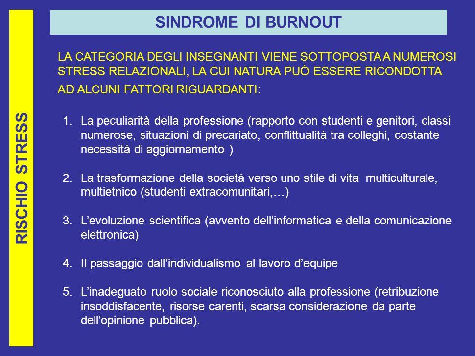 SINDROME DI BURNOUT RISCHIO STRESS