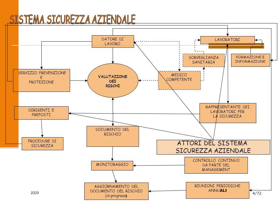 SISTEMA SICUREZZA AZIENDALE