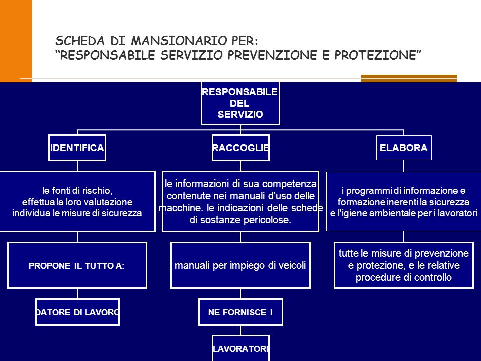 SCHEDA DI MANSIONARIO PER: RESPONSABILE SERVIZIO PREVENZIONE E PROTEZIONE