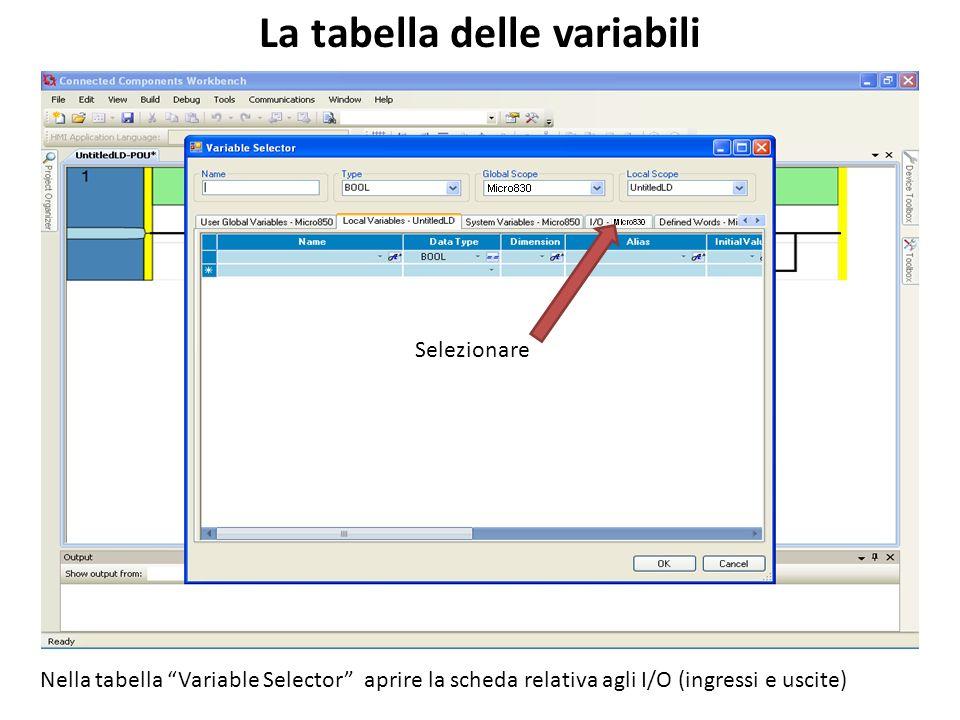 La tabella delle variabili