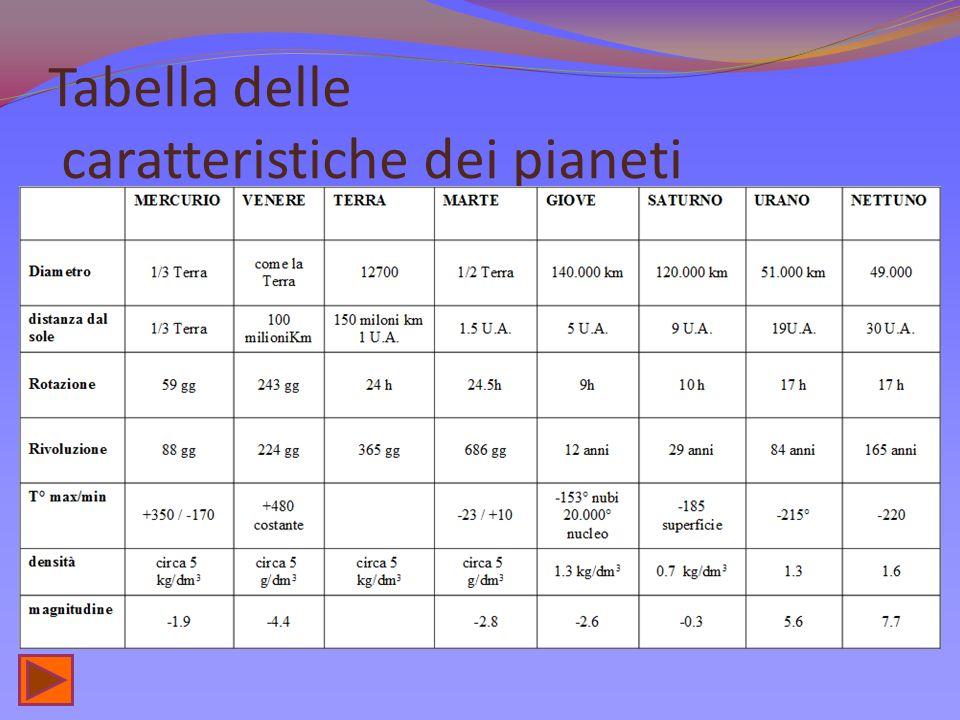 Tabella delle caratteristiche dei pianeti