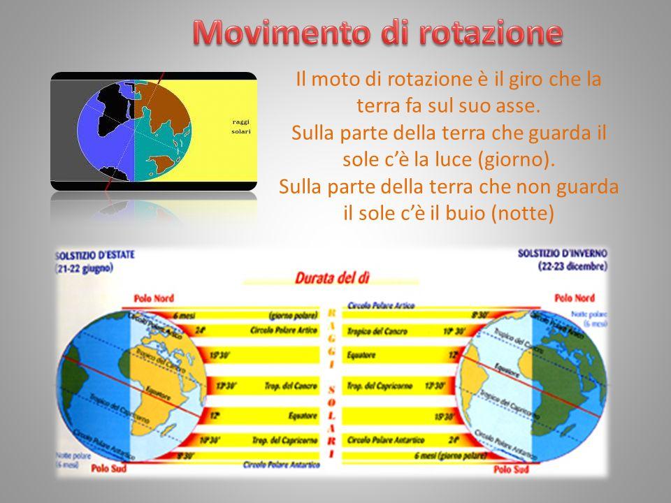 Movimento di rotazione