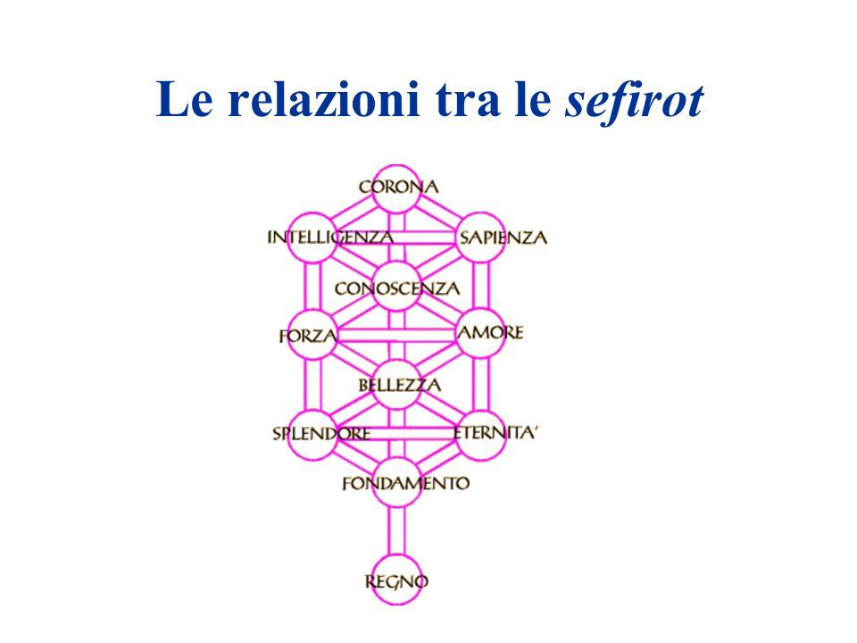Le relazioni tra le sefirot