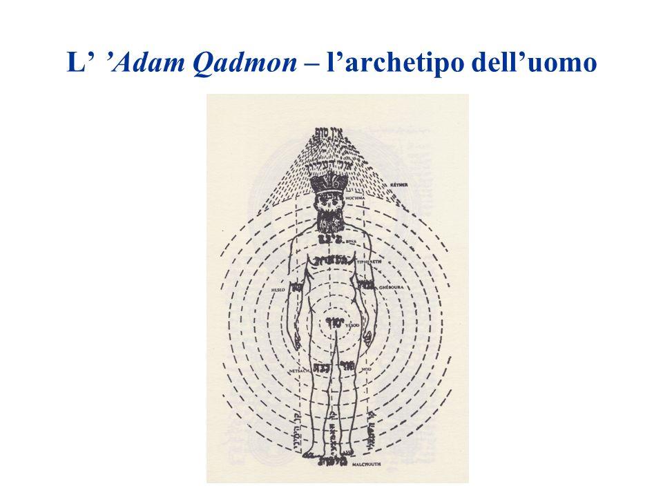 L' 'Adam Qadmon – l'archetipo dell'uomo