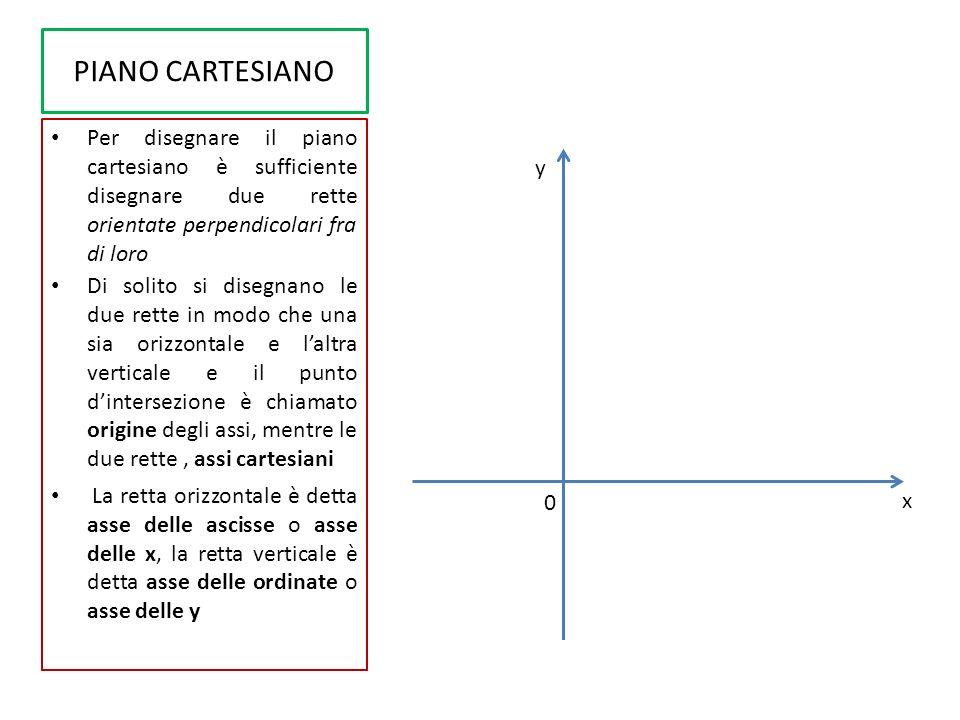 PIANO CARTESIANO Per disegnare il piano cartesiano è sufficiente disegnare due rette orientate perpendicolari fra di loro.