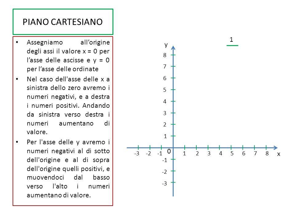 PIANO CARTESIANO 1. Assegniamo all'origine degli assi il valore x = 0 per l'asse delle ascisse e y = 0 per l'asse delle ordinate.