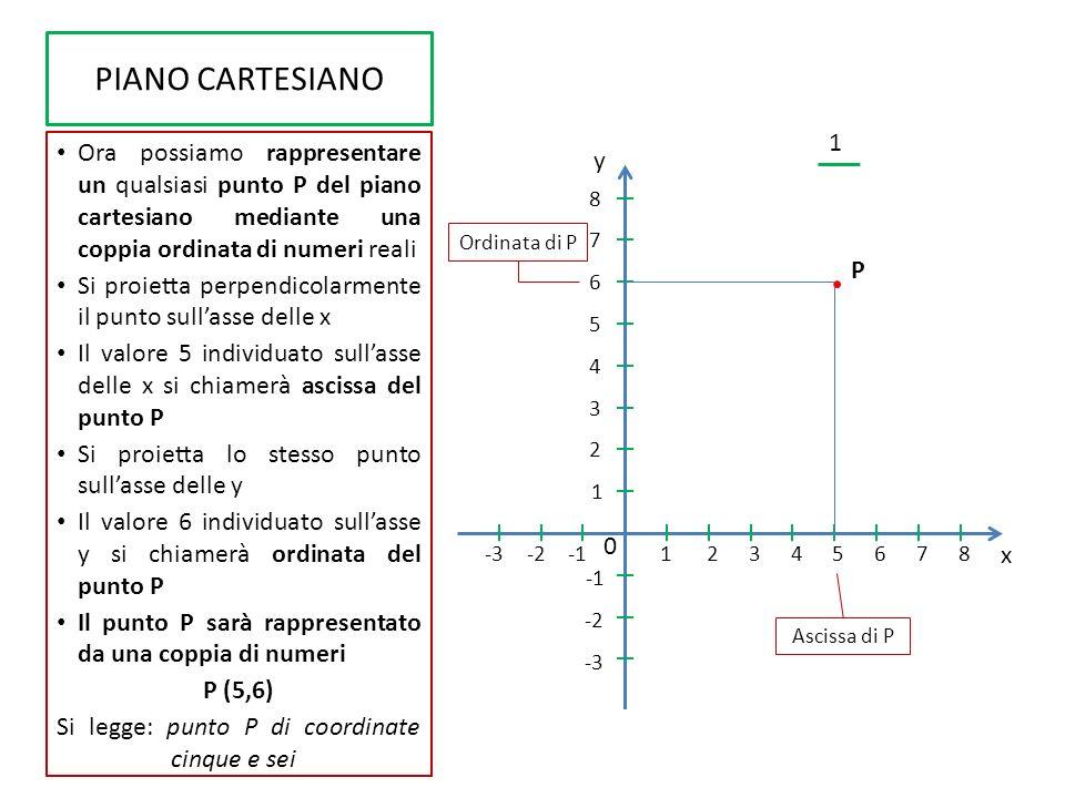 PIANO CARTESIANO 1. Ora possiamo rappresentare un qualsiasi punto P del piano cartesiano mediante una coppia ordinata di numeri reali.