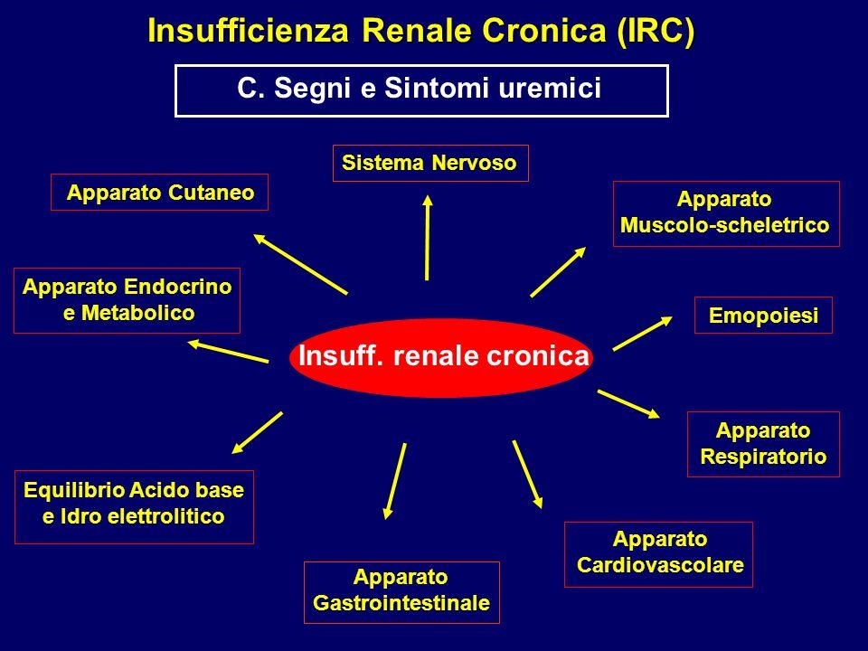 Insufficienza Renale Cronica (IRC) C. Segni e Sintomi uremici