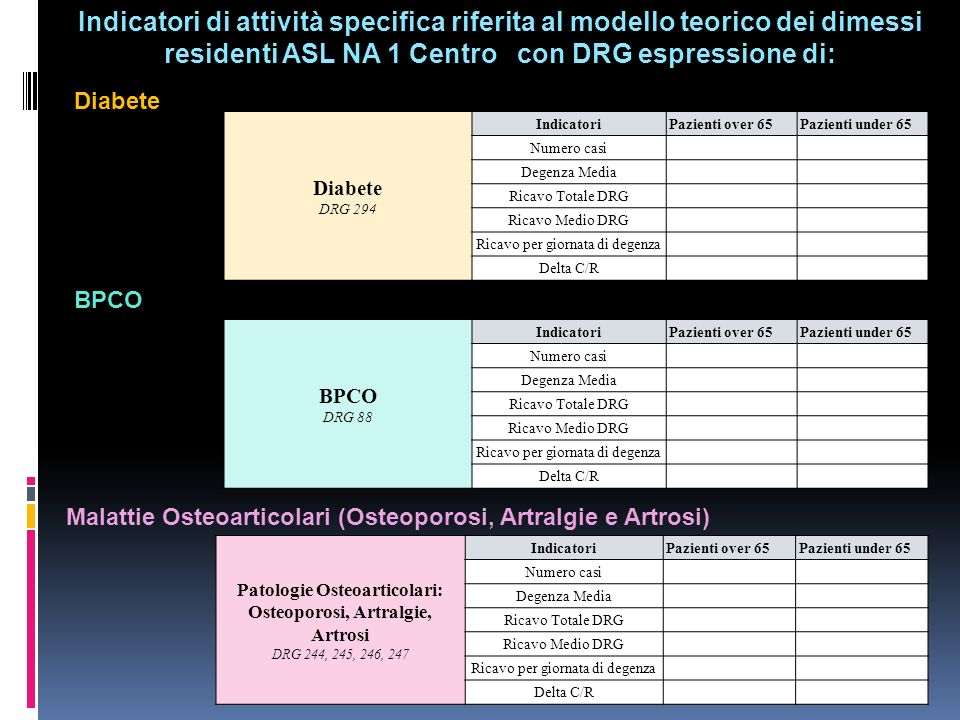 Indicatori di attività specifica riferita al modello teorico dei dimessi residenti ASL NA 1 Centro con DRG espressione di: