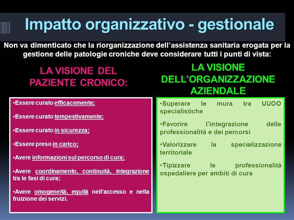 Impatto organizzativo - gestionale