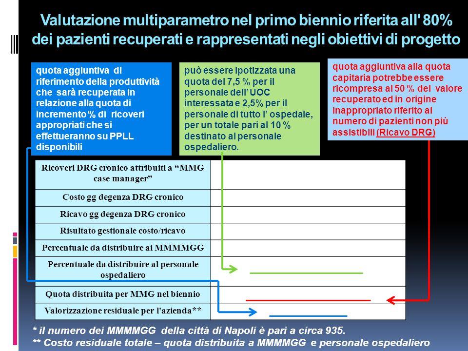 Valutazione multiparametro nel primo biennio riferita all 80% dei pazienti recuperati e rappresentati negli obiettivi di progetto