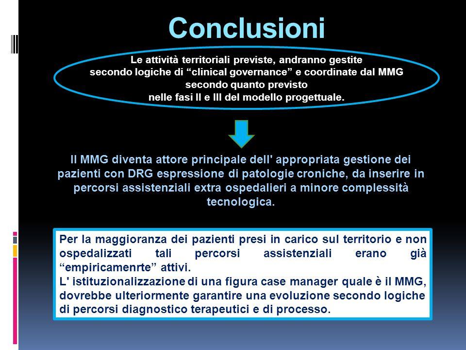 Conclusioni Le attività territoriali previste, andranno gestite. secondo logiche di clinical governance e coordinate dal MMG.