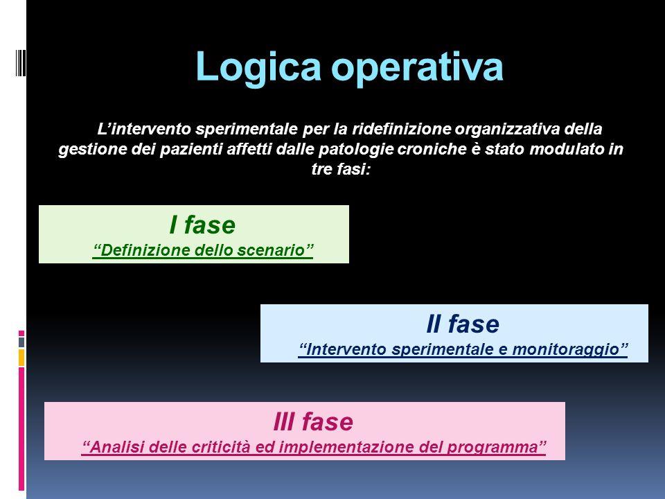 Logica operativa I fase II fase III fase