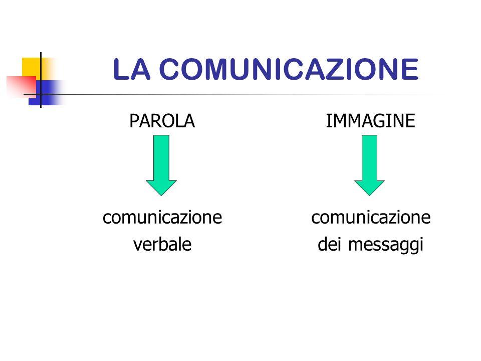 LA COMUNICAZIONE PAROLA comunicazione verbale IMMAGINE comunicazione