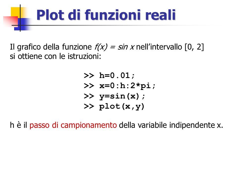 Plot di funzioni reali >> h=0.01; >> x=0:h:2*pi;