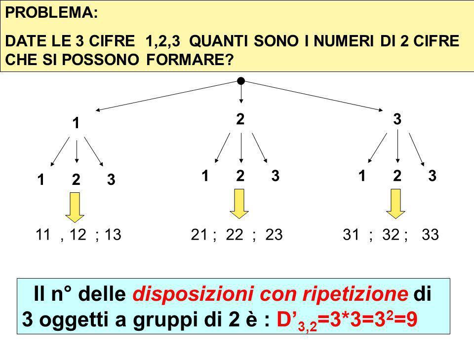PROBLEMA: DATE LE 3 CIFRE 1,2,3 QUANTI SONO I NUMERI DI 2 CIFRE CHE SI POSSONO FORMARE 2. 1 2 3.
